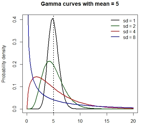 Gamma curves with mean 5 and different SDs.
